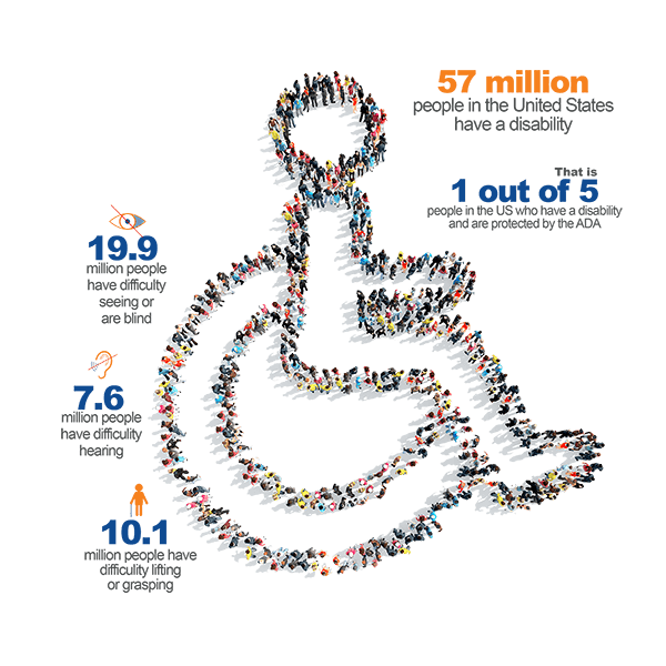 Millions of people in the US have disabilities