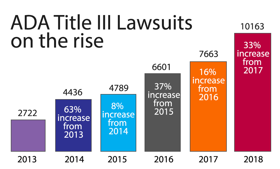 ADA Lawsuits on the rise