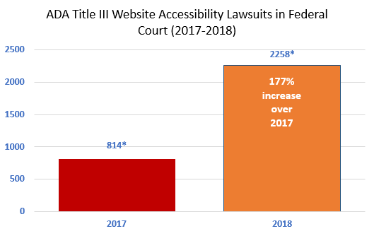 Title III of ADA Website Lawsuits graph